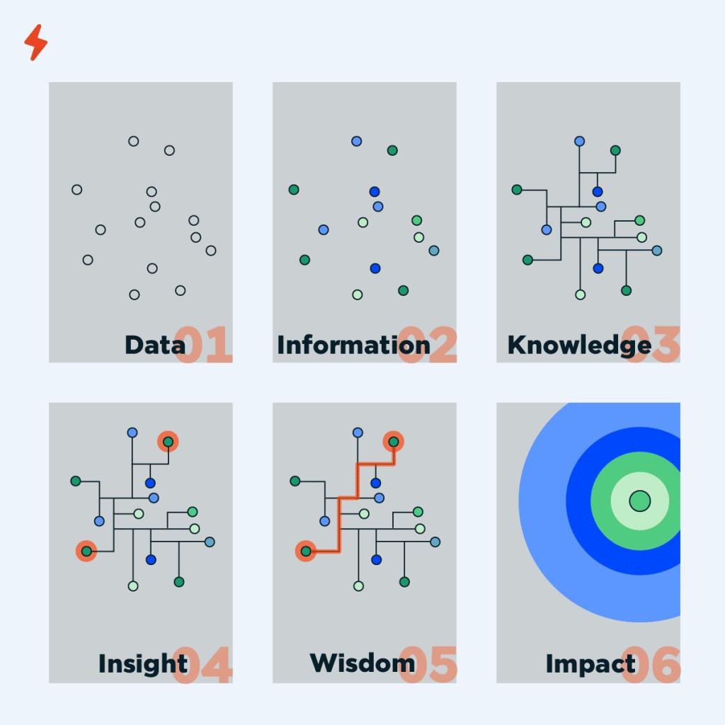 Data Analytics, การทำ Data Analytics