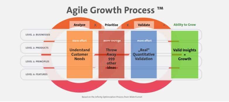 Agile, Growth, Process, adaptability